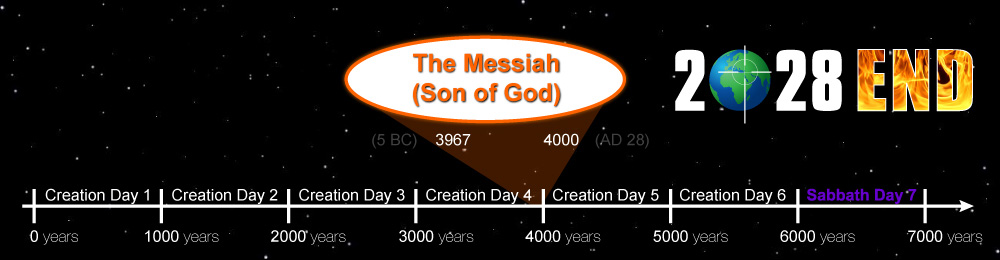 Creation Day 4 Prophesy