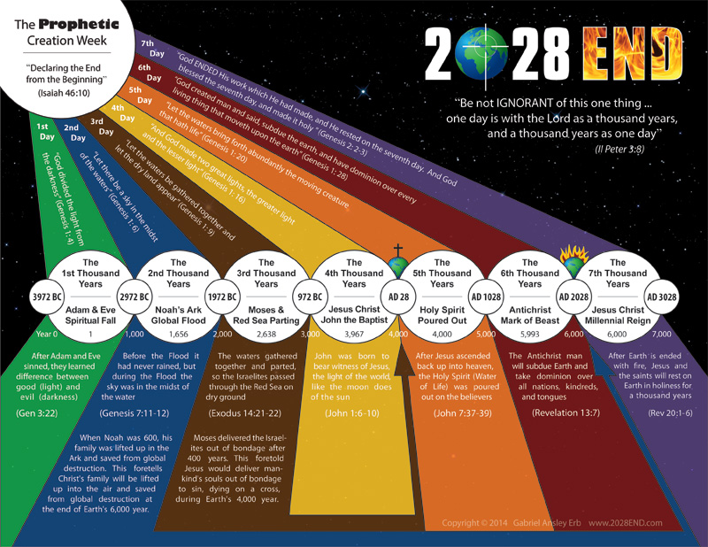 2028 end creation chart