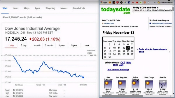 stock market drop 202.8 november 13 2015