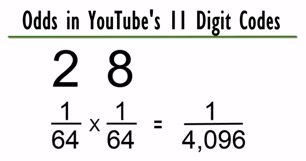 Odds in YouTube's 11 Digit Codes