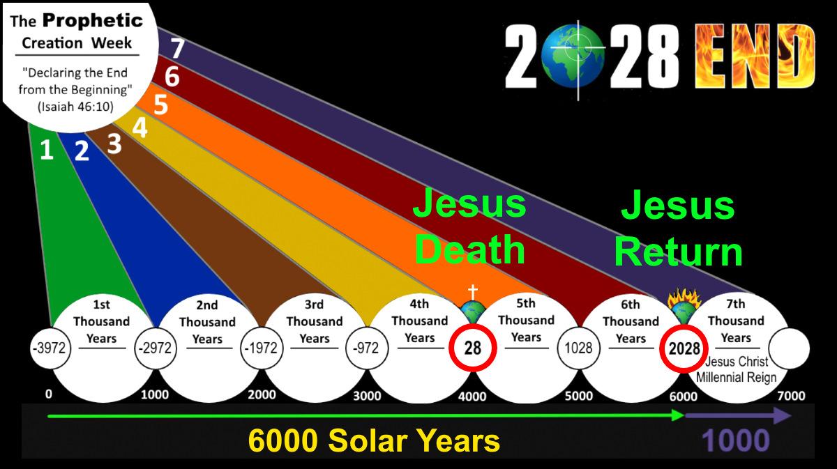 God's 7 Day / 7,000 Year Plan